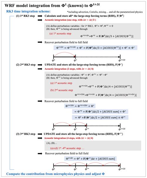 https://www.geosci-model-dev.net/13/1737/2020/gmd-13-1737-2020-f01