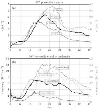 https://www.geosci-model-dev.net/13/1737/2020/gmd-13-1737-2020-f02
