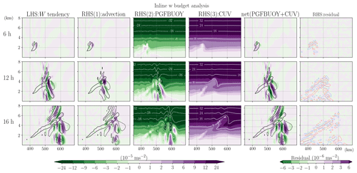 https://www.geosci-model-dev.net/13/1737/2020/gmd-13-1737-2020-f04