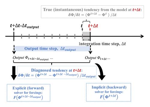https://www.geosci-model-dev.net/13/1737/2020/gmd-13-1737-2020-f07