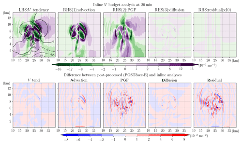 https://www.geosci-model-dev.net/13/1737/2020/gmd-13-1737-2020-f16