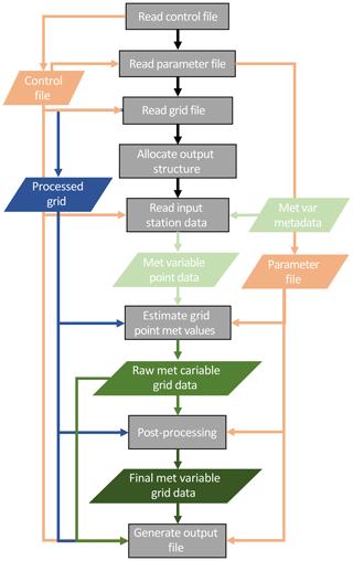 https://www.geosci-model-dev.net/13/1827/2020/gmd-13-1827-2020-f02