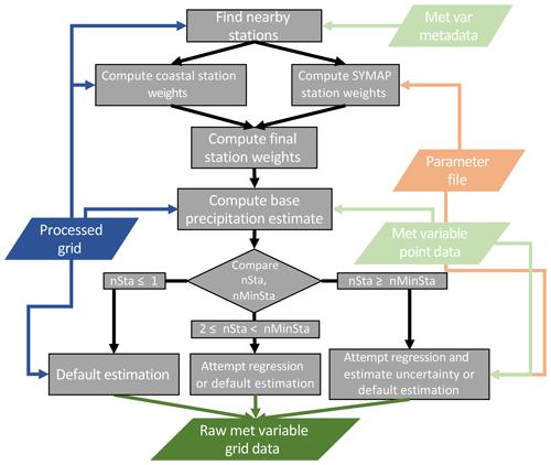 https://www.geosci-model-dev.net/13/1827/2020/gmd-13-1827-2020-f03