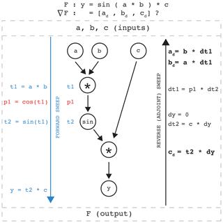 https://www.geosci-model-dev.net/13/1845/2020/gmd-13-1845-2020-f01