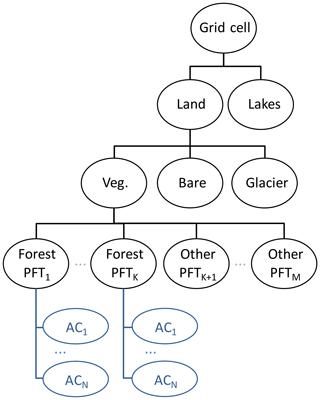 https://www.geosci-model-dev.net/13/185/2020/gmd-13-185-2020-f01