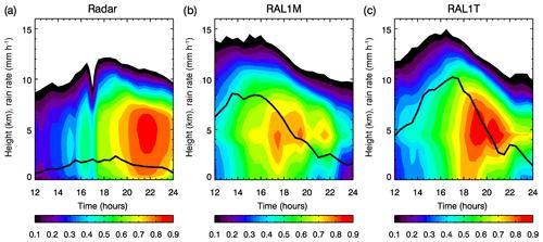 https://www.geosci-model-dev.net/13/1999/2020/gmd-13-1999-2020-f17