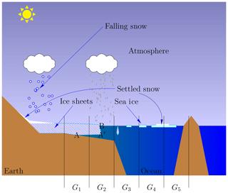 https://www.geosci-model-dev.net/13/201/2020/gmd-13-201-2020-f01