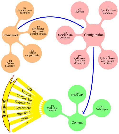 https://www.geosci-model-dev.net/13/201/2020/gmd-13-201-2020-f02