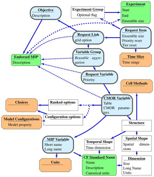 https://www.geosci-model-dev.net/13/201/2020/gmd-13-201-2020-f03