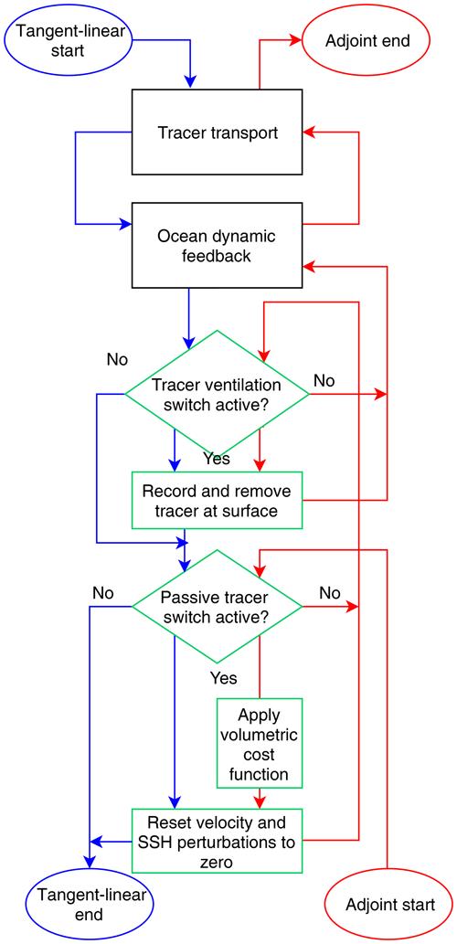 https://www.geosci-model-dev.net/13/2031/2020/gmd-13-2031-2020-f03