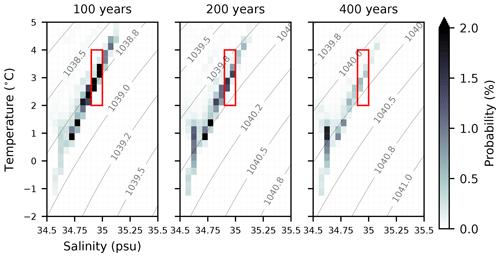 https://www.geosci-model-dev.net/13/2031/2020/gmd-13-2031-2020-f14