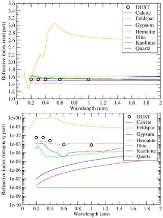 https://www.geosci-model-dev.net/13/2051/2020/gmd-13-2051-2020-f02