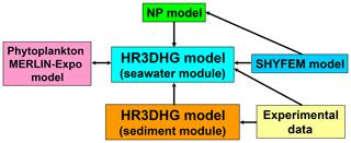 https://www.geosci-model-dev.net/13/2073/2020/gmd-13-2073-2020-f02