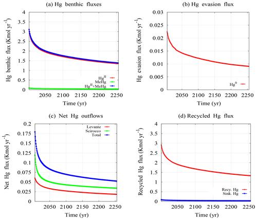 https://www.geosci-model-dev.net/13/2073/2020/gmd-13-2073-2020-f07