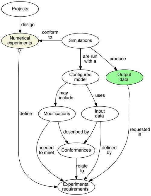https://www.geosci-model-dev.net/13/2149/2020/gmd-13-2149-2020-f02