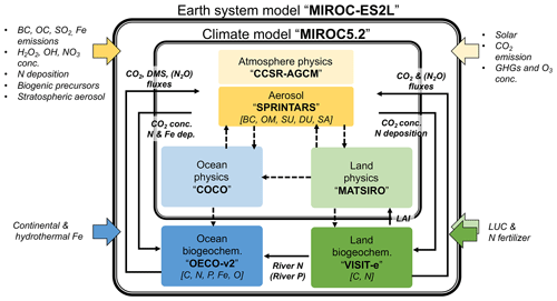 https://www.geosci-model-dev.net/13/2197/2020/gmd-13-2197-2020-f01