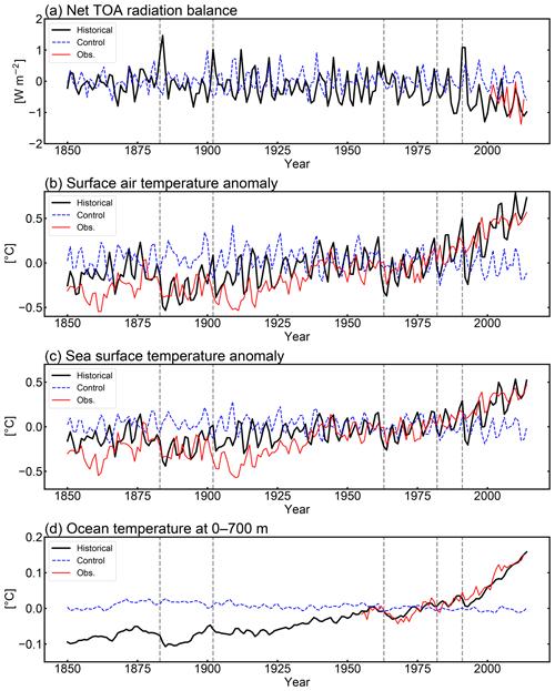 https://www.geosci-model-dev.net/13/2197/2020/gmd-13-2197-2020-f02