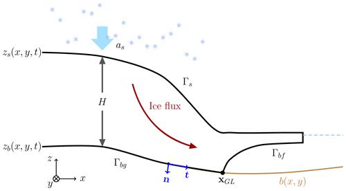 https://www.geosci-model-dev.net/13/2245/2020/gmd-13-2245-2020-f01