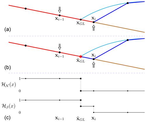 https://www.geosci-model-dev.net/13/2245/2020/gmd-13-2245-2020-f02