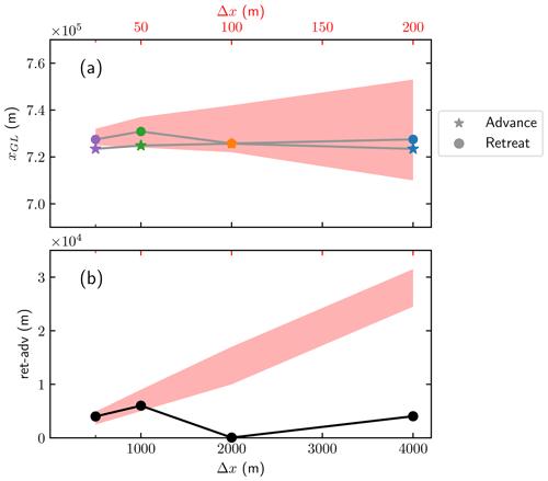 https://www.geosci-model-dev.net/13/2245/2020/gmd-13-2245-2020-f06
