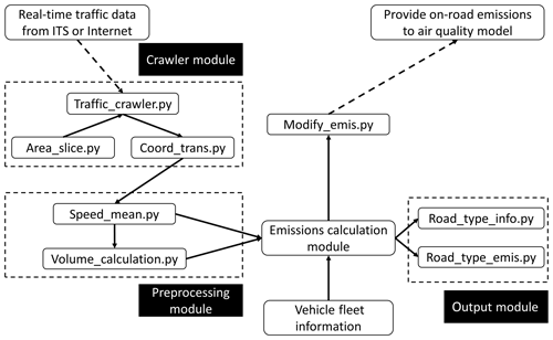https://www.geosci-model-dev.net/13/23/2020/gmd-13-23-2020-f01