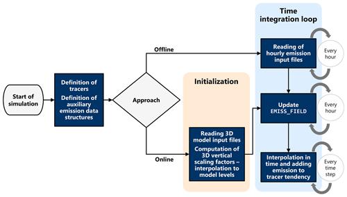 https://www.geosci-model-dev.net/13/2379/2020/gmd-13-2379-2020-f02