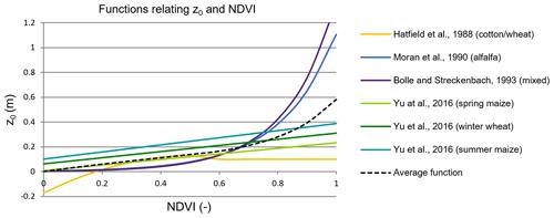 https://www.geosci-model-dev.net/13/2451/2020/gmd-13-2451-2020-f01
