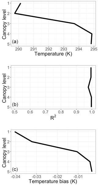 https://www.geosci-model-dev.net/13/2569/2020/gmd-13-2569-2020-f04