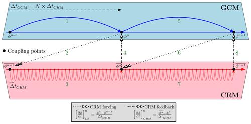 https://www.geosci-model-dev.net/13/2671/2020/gmd-13-2671-2020-f01