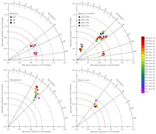 https://www.geosci-model-dev.net/13/2671/2020/gmd-13-2671-2020-f02