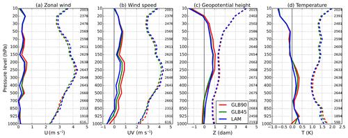 https://www.geosci-model-dev.net/13/269/2020/gmd-13-269-2020-f04