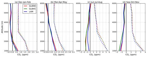 https://www.geosci-model-dev.net/13/269/2020/gmd-13-269-2020-f11