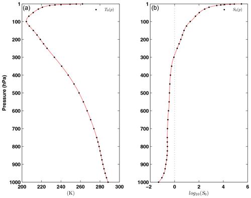 https://www.geosci-model-dev.net/13/2763/2020/gmd-13-2763-2020-f01