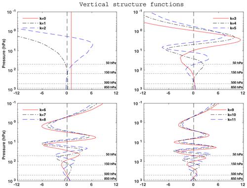 https://www.geosci-model-dev.net/13/2763/2020/gmd-13-2763-2020-f03