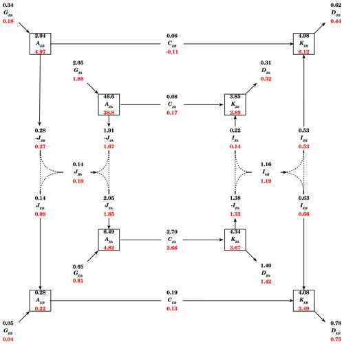 https://www.geosci-model-dev.net/13/2763/2020/gmd-13-2763-2020-f10