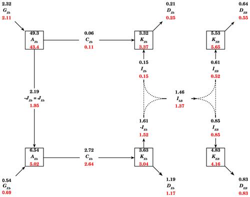 https://www.geosci-model-dev.net/13/2763/2020/gmd-13-2763-2020-f11