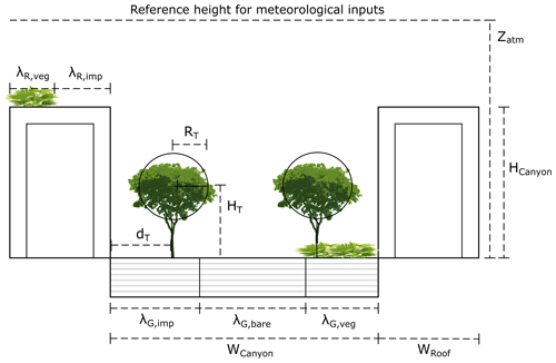 https://www.geosci-model-dev.net/13/335/2020/gmd-13-335-2020-f01