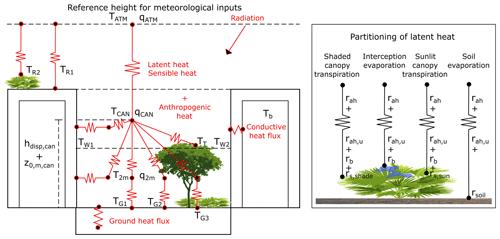 https://www.geosci-model-dev.net/13/335/2020/gmd-13-335-2020-f02