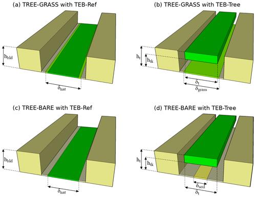 https://www.geosci-model-dev.net/13/385/2020/gmd-13-385-2020-f02