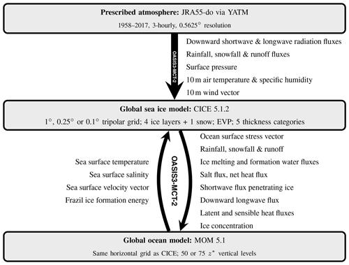 https://www.geosci-model-dev.net/13/401/2020/gmd-13-401-2020-f01
