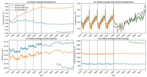 https://www.geosci-model-dev.net/13/401/2020/gmd-13-401-2020-f03