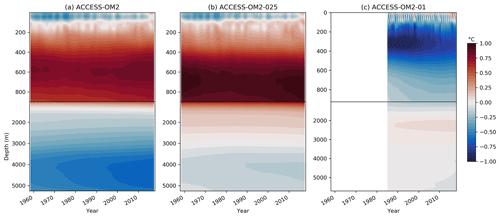 https://www.geosci-model-dev.net/13/401/2020/gmd-13-401-2020-f09
