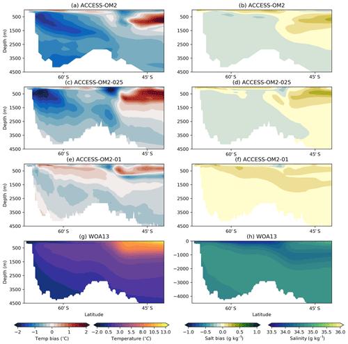 https://www.geosci-model-dev.net/13/401/2020/gmd-13-401-2020-f14