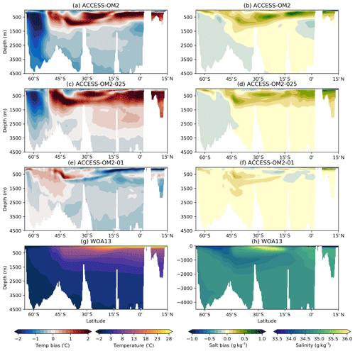 https://www.geosci-model-dev.net/13/401/2020/gmd-13-401-2020-f25