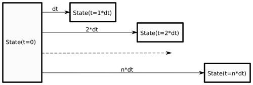 https://www.geosci-model-dev.net/13/443/2020/gmd-13-443-2020-f06