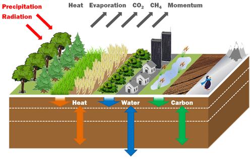https://www.geosci-model-dev.net/13/483/2020/gmd-13-483-2020-f01