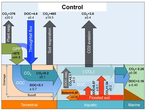 https://www.geosci-model-dev.net/13/507/2020/gmd-13-507-2020-f02