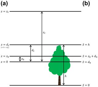 https://www.geosci-model-dev.net/13/521/2020/gmd-13-521-2020-f01
