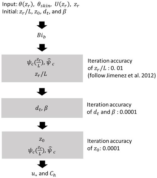 https://www.geosci-model-dev.net/13/521/2020/gmd-13-521-2020-f02