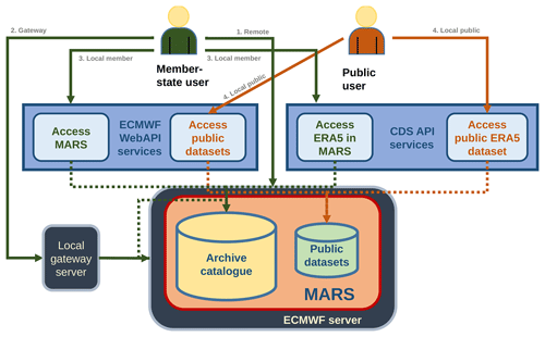 https://gmd.copernicus.org/articles/13/5277/2020/gmd-13-5277-2020-f01
